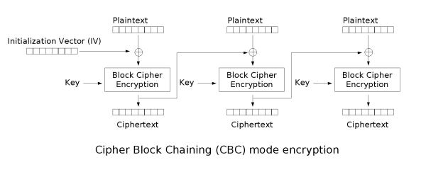 example 1431810440_Cbc_encryption.png